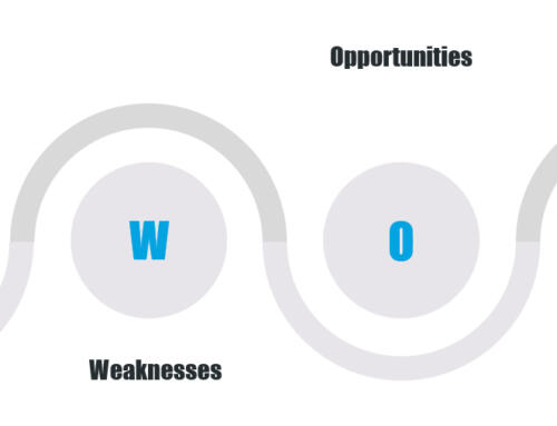 Why use a SWOT Analysis in Business?